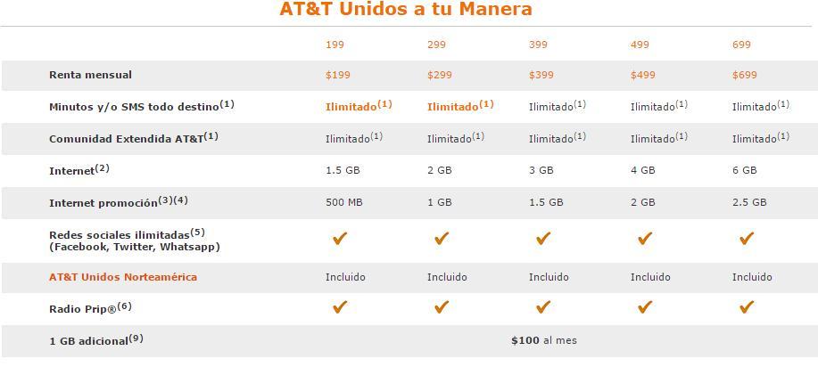 AT&T Ilimitado